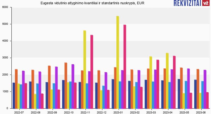 Eugesta atlyginimas, alga, kvantilis, nuokrypis