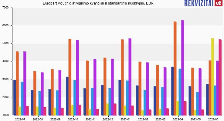 Europart atlyginimas, alga, kvantilis, nuokrypis