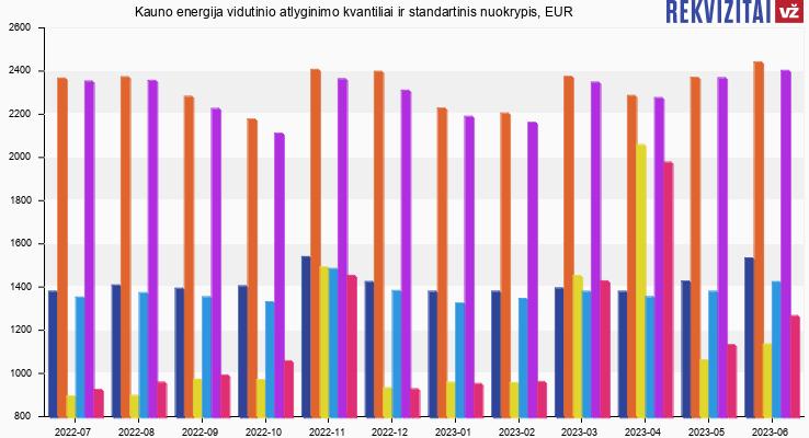 Kauno energija atlyginimas, alga, kvantilis, nuokrypis