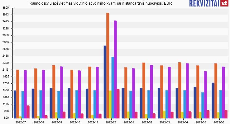 Kauno gatvių apšvietimas atlyginimas, alga, kvantilis, nuokrypis