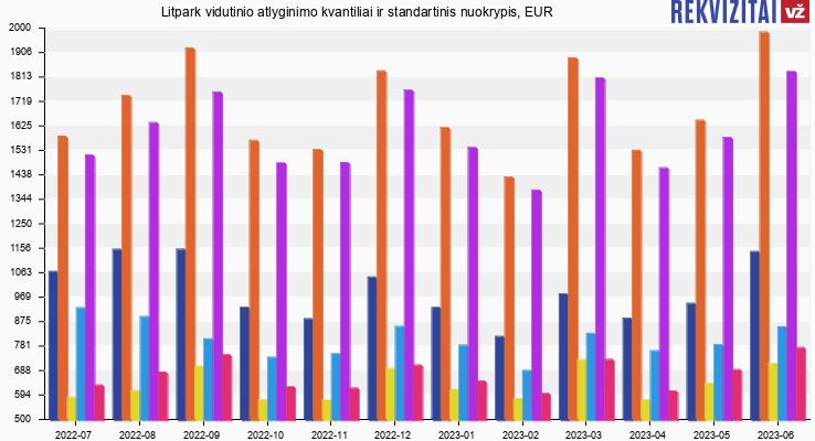 Litpark atlyginimas, alga, kvantilis, nuokrypis