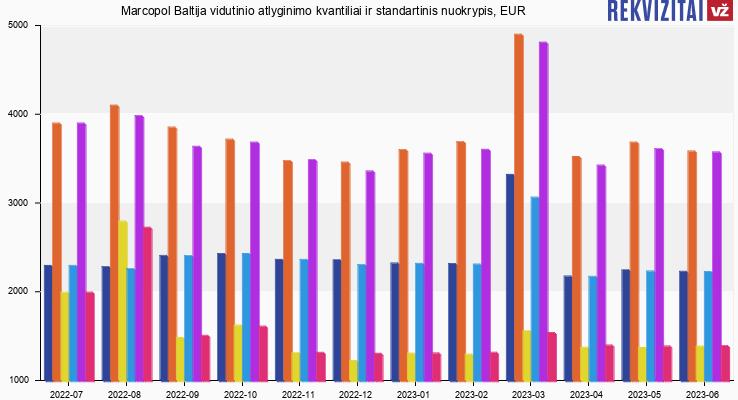 Marcopol Baltija atlyginimas, alga, kvantilis, nuokrypis