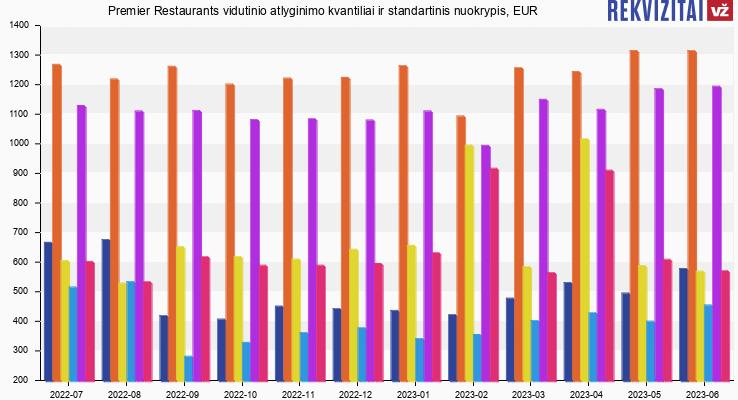 Premier Restaurants atlyginimas, alga, kvantilis, nuokrypis