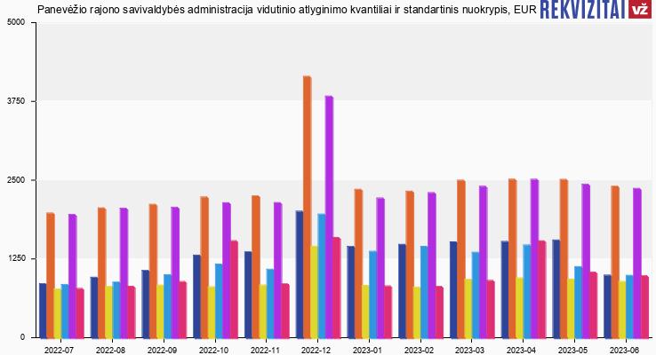 Panevėžio rajono savivaldybės administracija atlyginimas, alga, kvantilis, nuokrypis