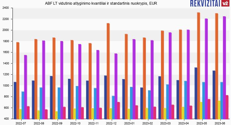 ABF LT atlyginimas, alga, kvantilis, nuokrypis