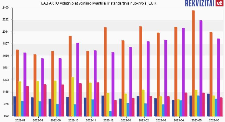 UAB AKTO atlyginimas, alga, kvantilis, nuokrypis