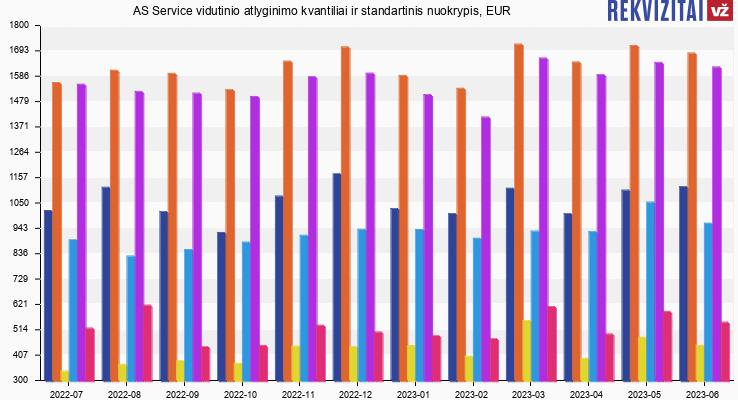 AS Service atlyginimas, alga, kvantilis, nuokrypis