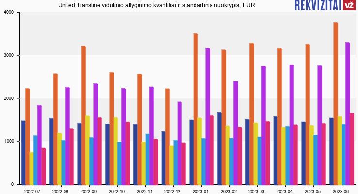 United Transline atlyginimas, alga, kvantilis, nuokrypis