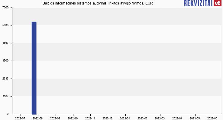 Baltijos informacinės sistemos autorinis atlyginimas