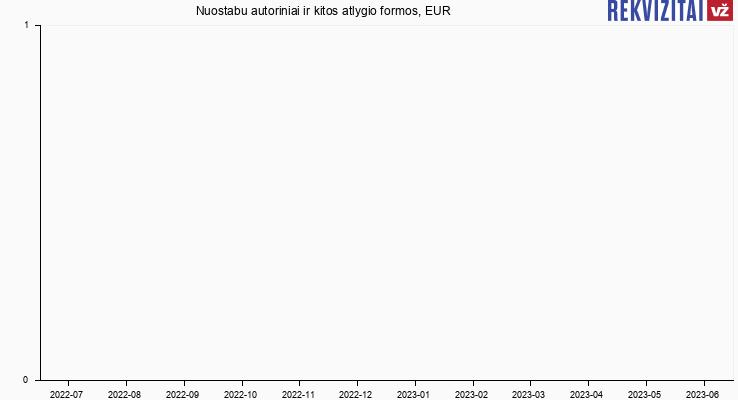 Magnet LT autorinis atlyginimas