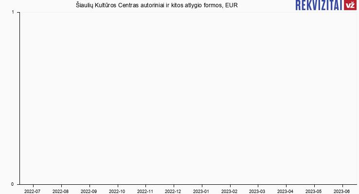 Šiaulių Kultūros Centras autorinis atlyginimas