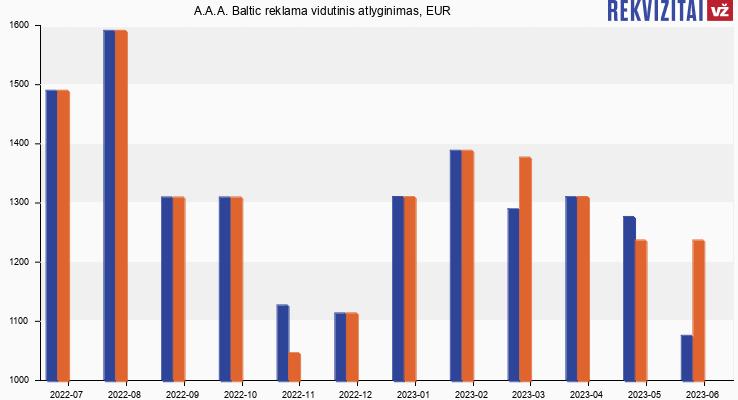 A.A.A. Baltic reklama atlyginimas, alga