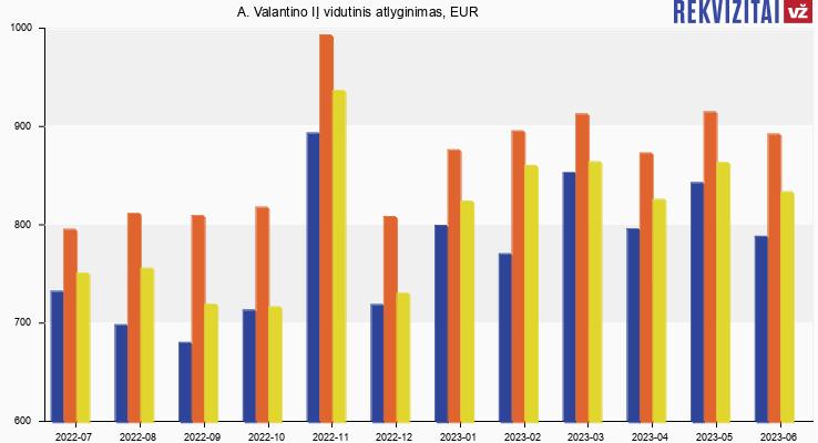 A. Valantino IĮ atlyginimas, alga