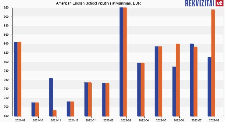 American English School atlyginimas, alga