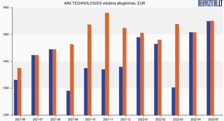 ARX TECHNOLOGIES atlyginimas, alga