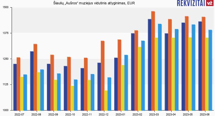 """Šiaulių """"Aušros"""" muziejus atlyginimas, alga"""
