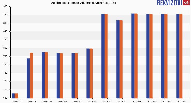 Autobaltos sistemos atlyginimas, alga
