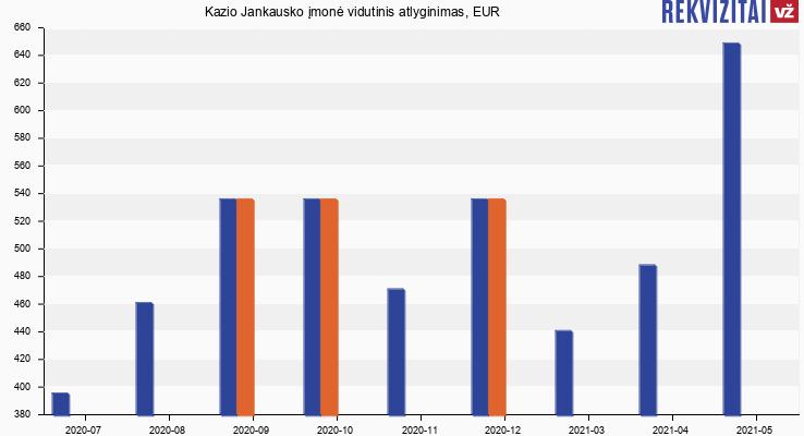 Kazio Jankausko įmonė atlyginimas, alga