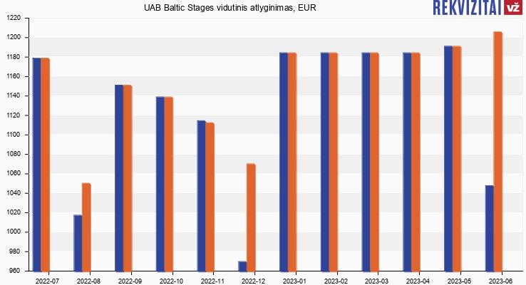 UAB Baltic Stages atlyginimas, alga