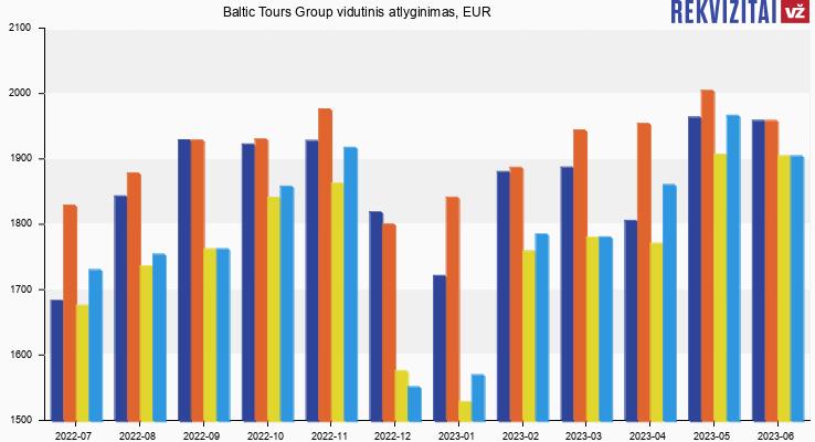 Baltic Tours Group atlyginimas, alga