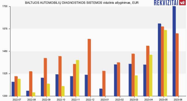 Baltijos automobilių diagnostikos sistemos atlyginimas, alga