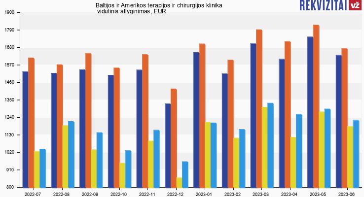 Baltijos ir Amerikos terapijos ir chirurgijos klinika atlyginimas, alga