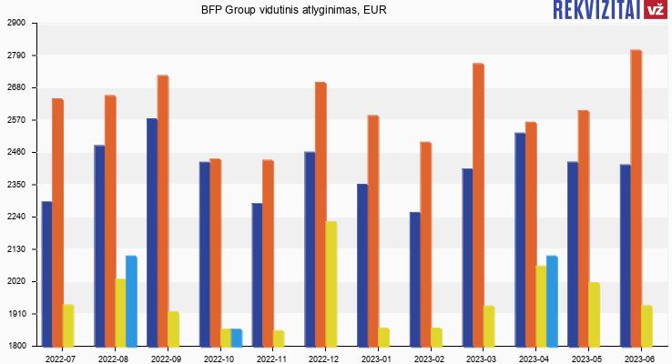 BFP Group atlyginimas, alga