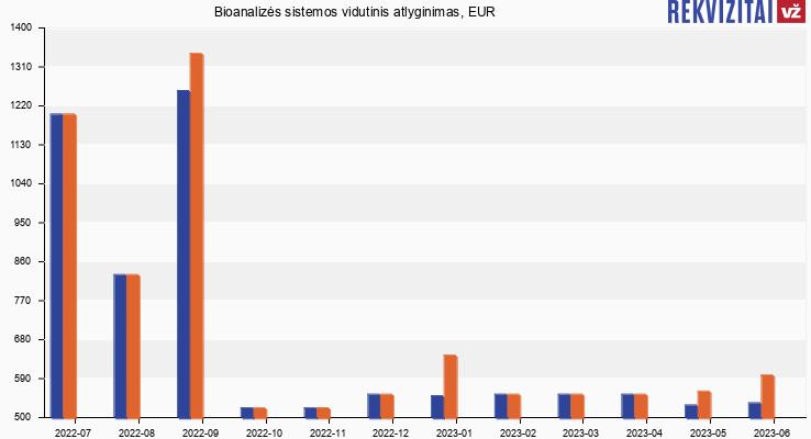 Bioanalizės sistemos atlyginimas, alga