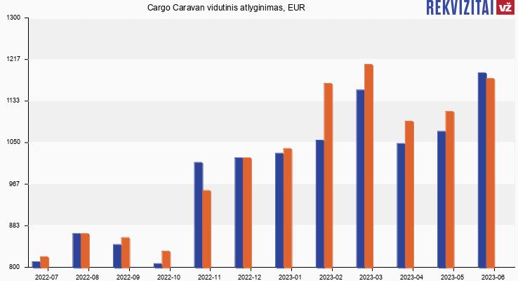 Cargo Caravan atlyginimas, alga