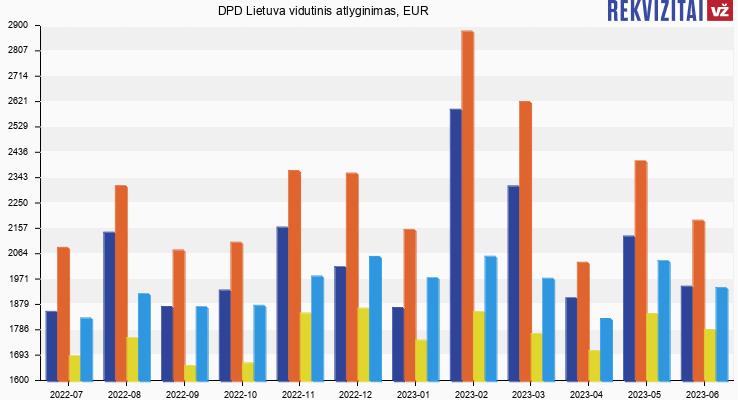 DPD Lietuva atlyginimas, alga