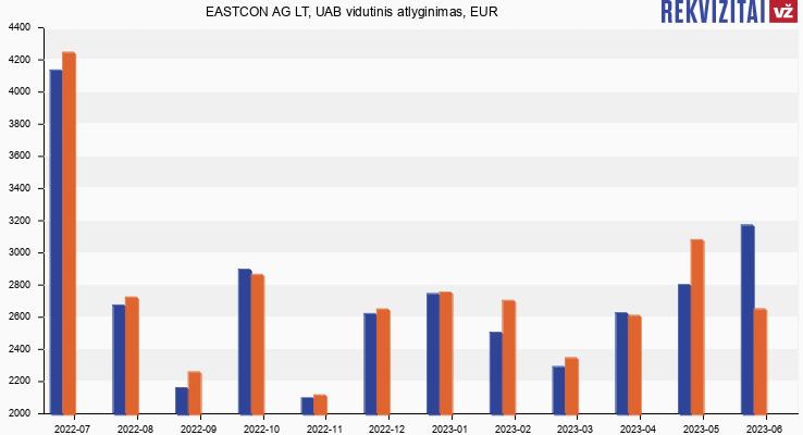 EASTCON AG LT, UAB atlyginimas, alga