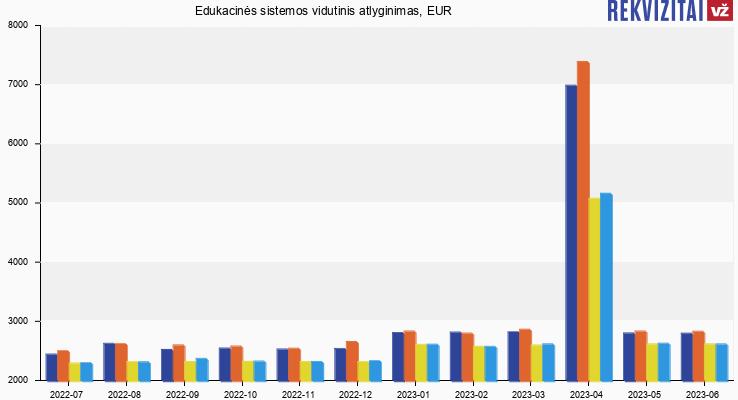 Edukacinės sistemos atlyginimas, alga