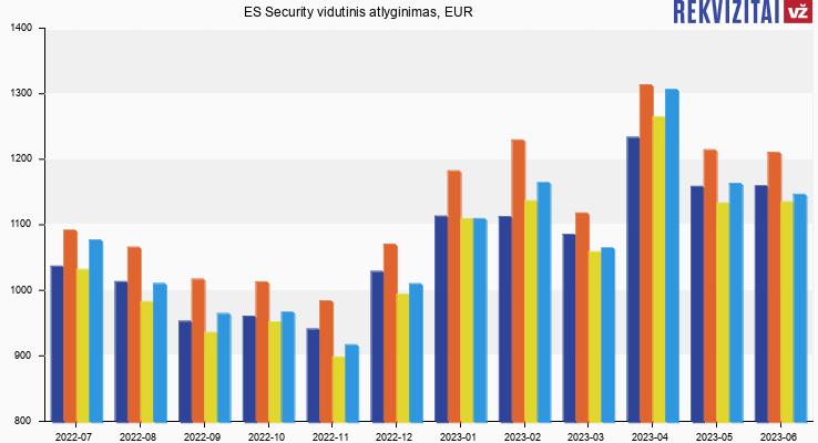 """Saugos tarnyba """"ES Security"""" atlyginimas, alga"""