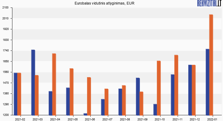 Eurobalas atlyginimas, alga
