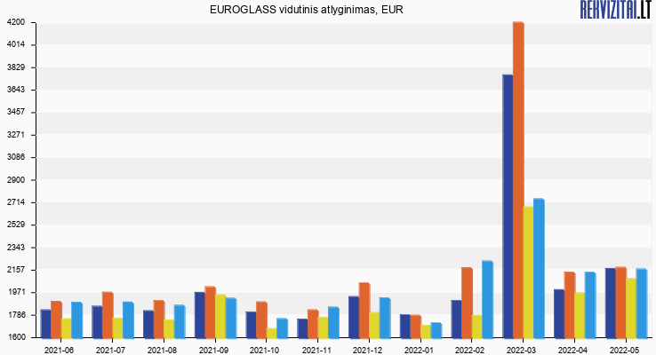 EUROGLASS atlyginimas, alga