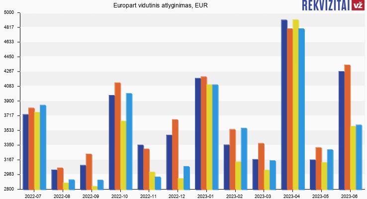Europart atlyginimas, alga