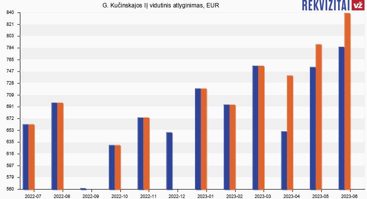 G. Kučinskajos IĮ atlyginimas, alga