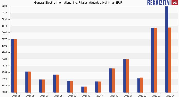 General Electric International Inc  Filialas atlyginimų vidurkis