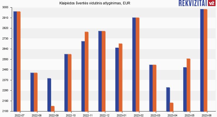 Klaipėdos šventės atlyginimas, alga