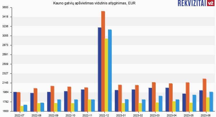 Kauno gatvių apšvietimas atlyginimas, alga