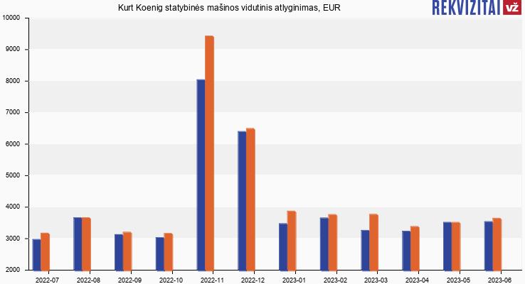 Kurt Koenig statybinės mašinos atlyginimas, alga