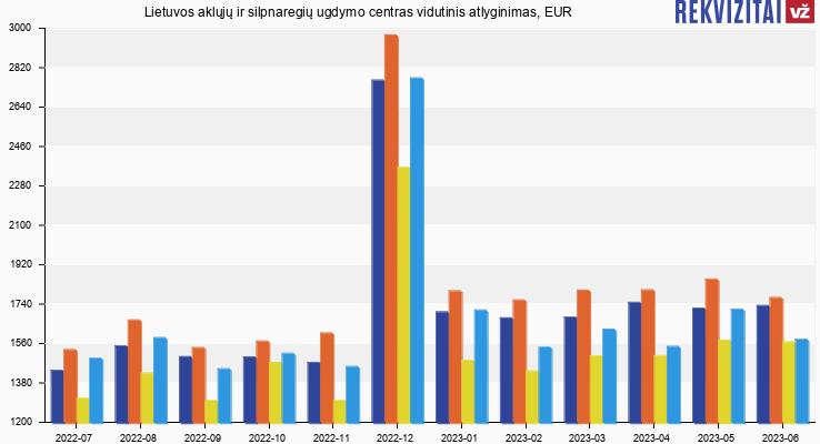 Lietuvos aklųjų ir silpnaregių ugdymo centras atlyginimas, alga
