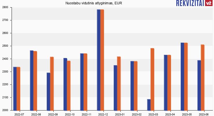 Magnet LT atlyginimas, alga