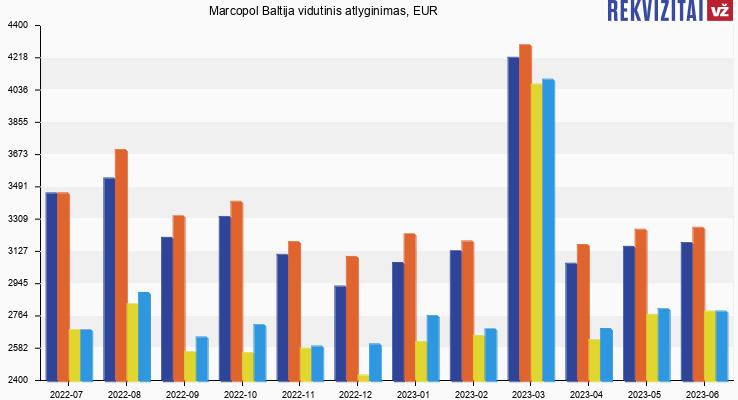 Marcopol Baltija atlyginimas, alga