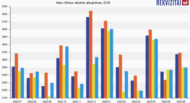 Marx Vilnius atlyginimas, alga