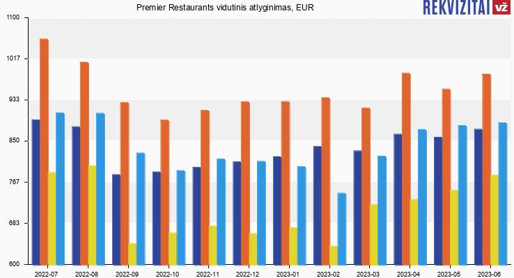 Premier Restaurants atlyginimas, alga