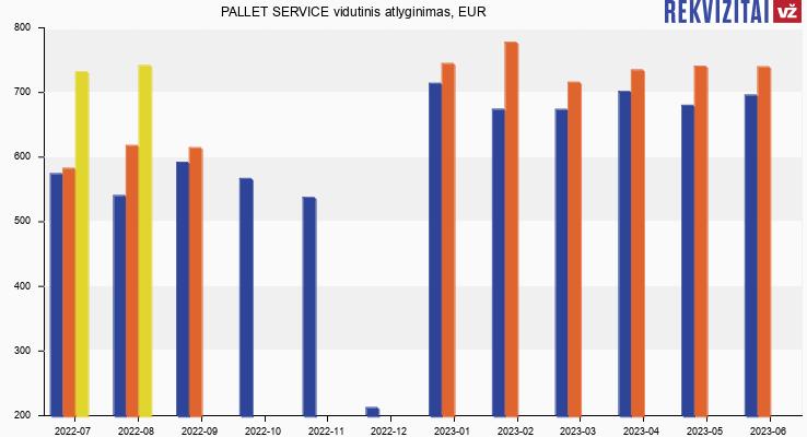 PALLET SERVICE atlyginimas, alga