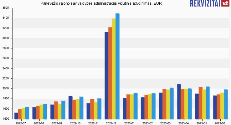 Panevėžio rajono savivaldybės administracija atlyginimas, alga