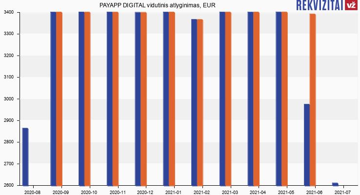 PAYAPP DIGITAL atlyginimas, alga