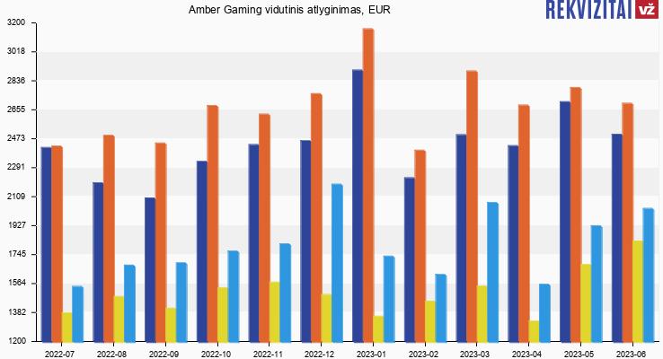 Amber Gaming atlyginimas, alga